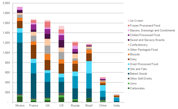 หนังสือเดินทาง: โภชนาการเสนอข้อมูลการบริโภคสารอาหารทั่วโลก